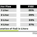 calculation of fio2 in leters