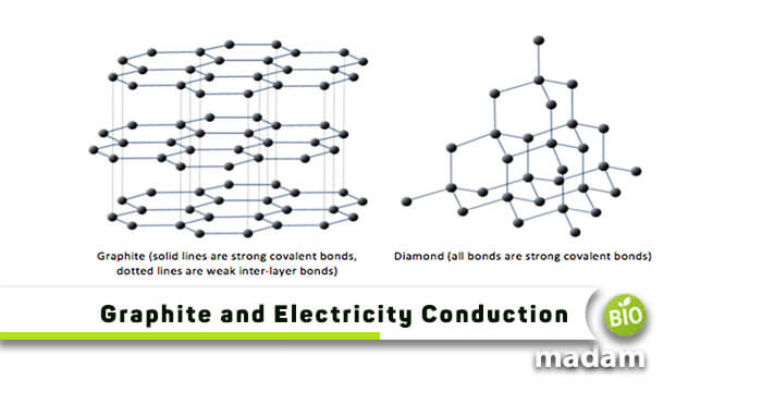 Is graphite a good conductor of electricity